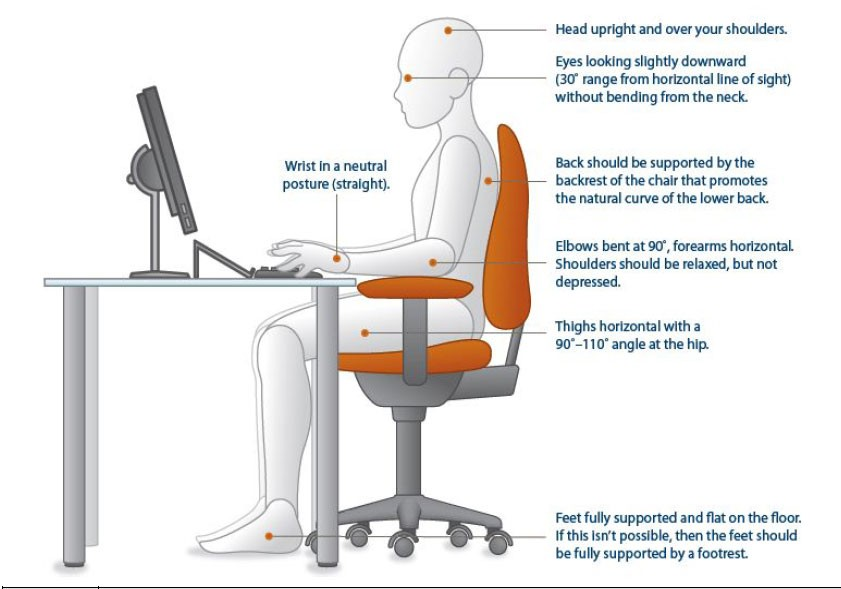 drawing of a person in ergonomically correct seating position at office desk